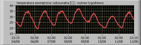 Temperaturen mätt vid Tekniska högskolan i Warszawa den senaste veckan.