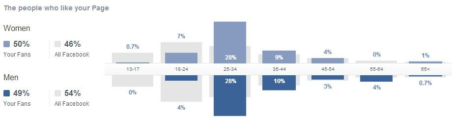 The distribution of likes on Division 2's FB page on 14 March, 2014.
