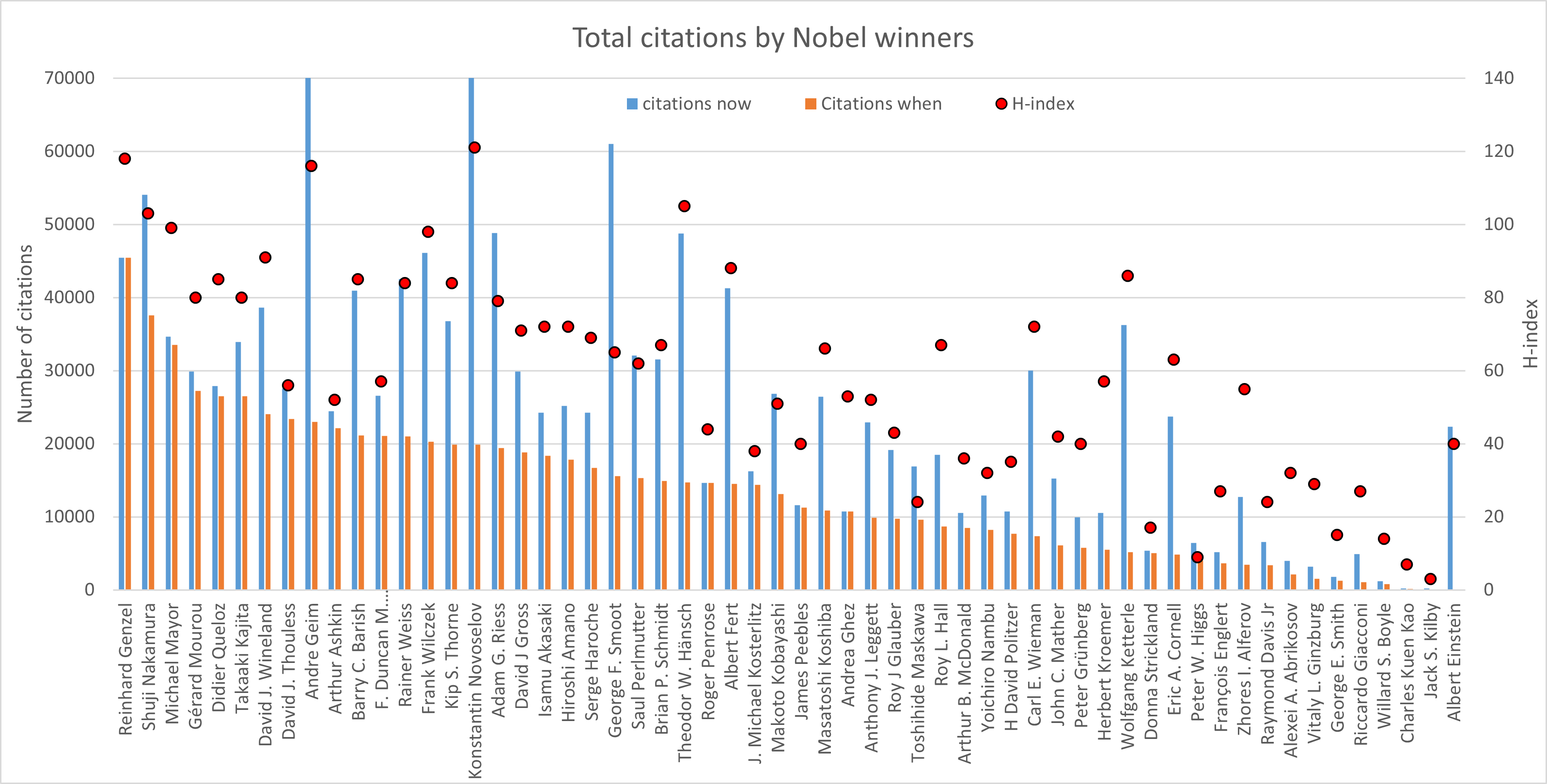 Total number of citations for the Nobel prize winners in physics 2000-2020.